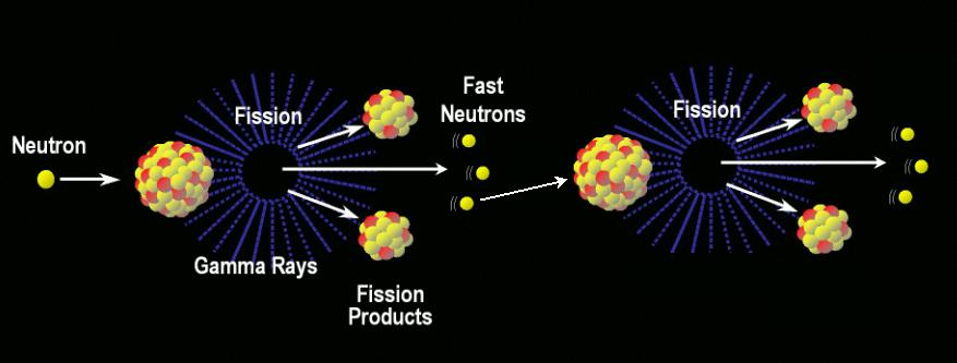 Nuclear Fission  Discovery and Technological DevelopmentNuclear Fission Uranium