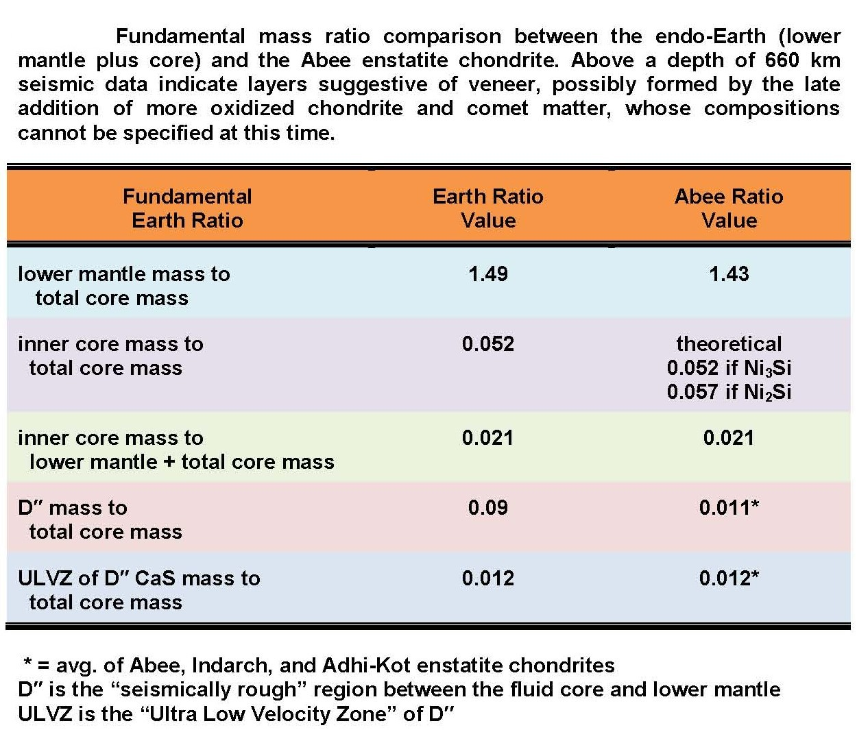 ... expressed as mass ratios, match quite precisely corresponding  seismically determined parts of the Earth as shown in the table at right.